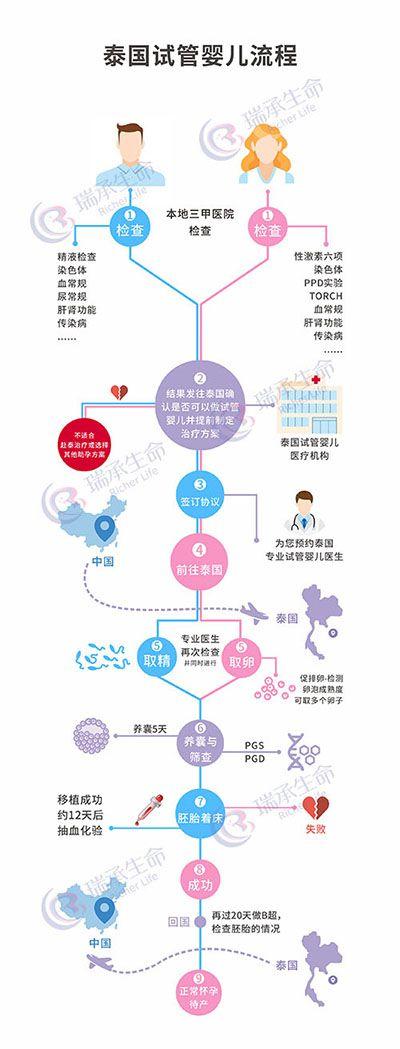 泰国试管婴儿流程图