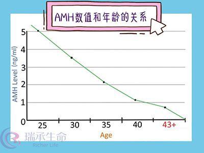 AMH值与年龄的关系