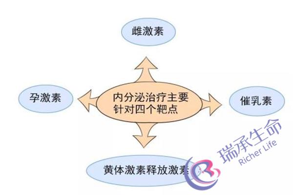 宫腔镜联合手术流程有哪些?如何来做宫腔镜联合手术?